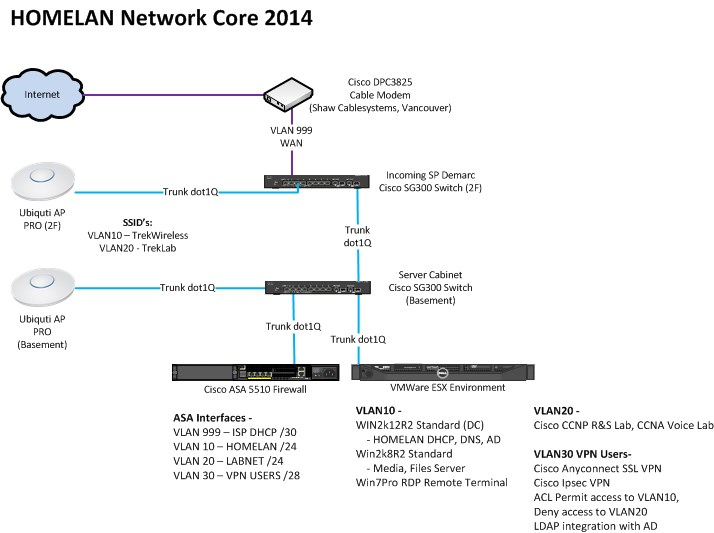 homelan_core2014.jpg
